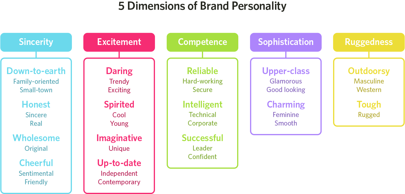 color brand personality